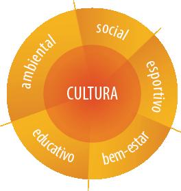 Inovação Sociocriativa – Gestão Compliance Sistêmica